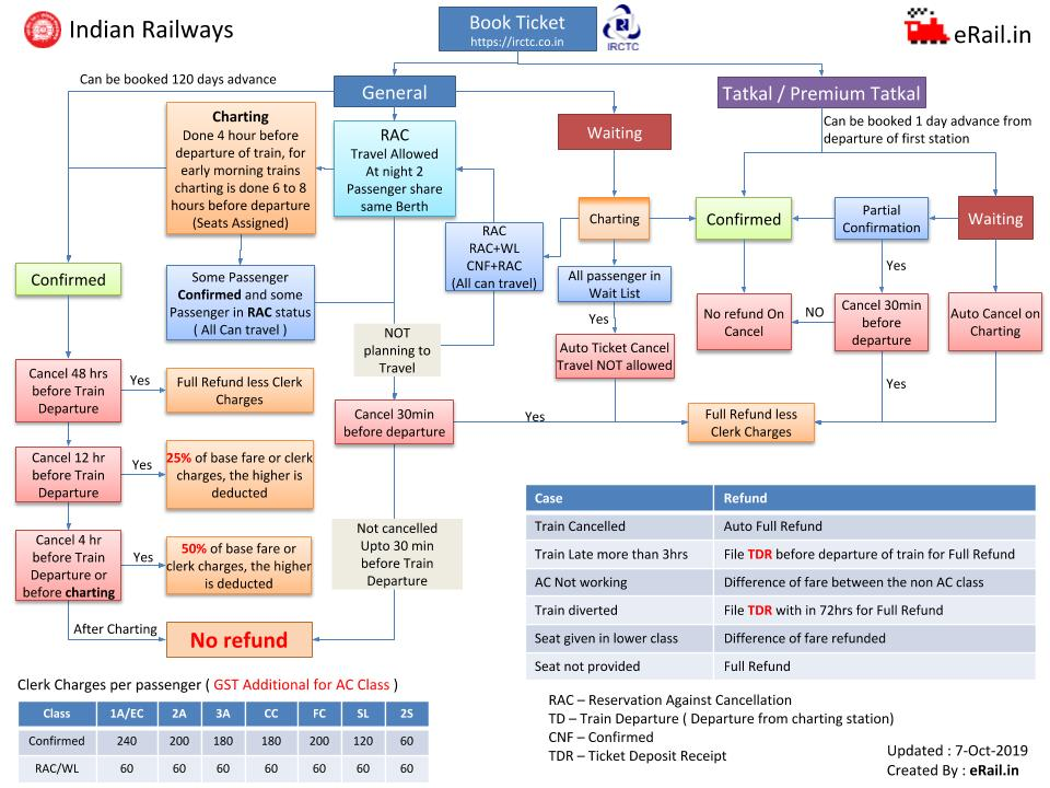 Indian Railway Time Table Chart 2015 Pdf